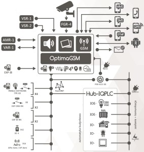 Wybrane funkcje i cechy centrali alarmowej na przykładzie OptimaGSM.